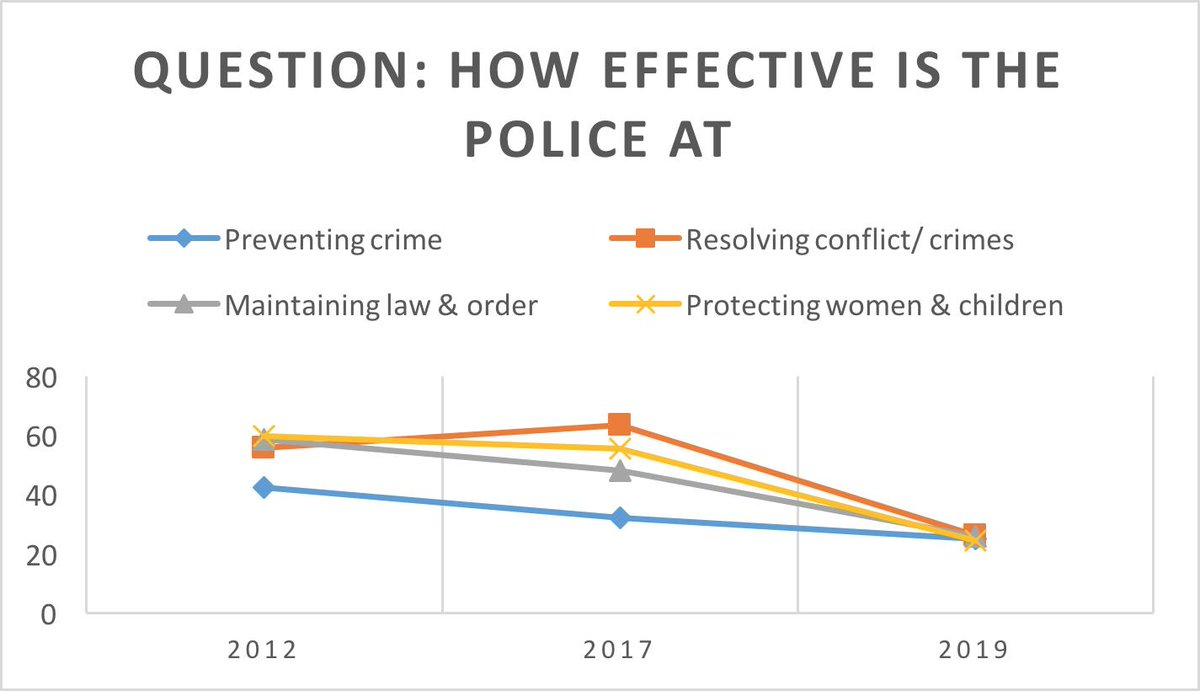 #YPCinTaiz one thing we found striking about police in Taiz is that police has become generally MORE present since 2017 and are generally perceived more positively BUT efficiency ratings are declining. Find out why in our upcoming report on Monday. @EUinYemen<br>http://pic.twitter.com/rRaRmEyqFY