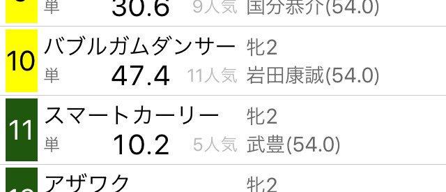 明日のトヨタ賞中京記念ですが、まず土曜福島の1Rで2着5枠「クラウン」レガシー、それと、明日日曜の函館2歳Sの枠順より武「豊」岩「田」の騎手名接触より、5枠と6枠あたりにヤマを張ると(笑)