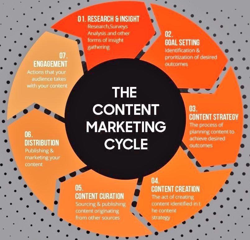 7 stages of #ContentMarketing Cycle  #InternetMarketing #SEO #OnlineMarketing #marketing #DigitalMarketing #socialmedia #InboundMarketing #GrowthHacking #SMM #sem #Engagement #branding