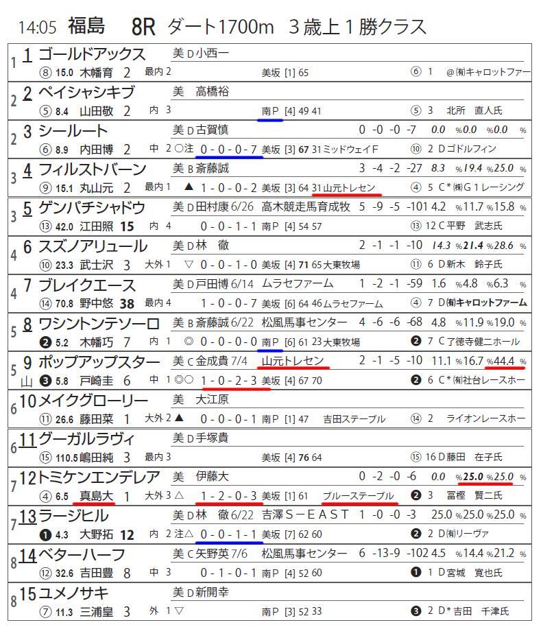 コンビニ版「外厩」シート、7/21分をアップしました。 福島8R 諸々足り無い「山元」馬ですが、函館、そして人気のダートなら買える範囲。 このレースなら9・ポップアップスターですね。 今走・2走目で馬+「外厩」成績で勝てる馬がほぼおらず。鞍上は戸崎圭太騎手を確保。 相手にも恵まれました。