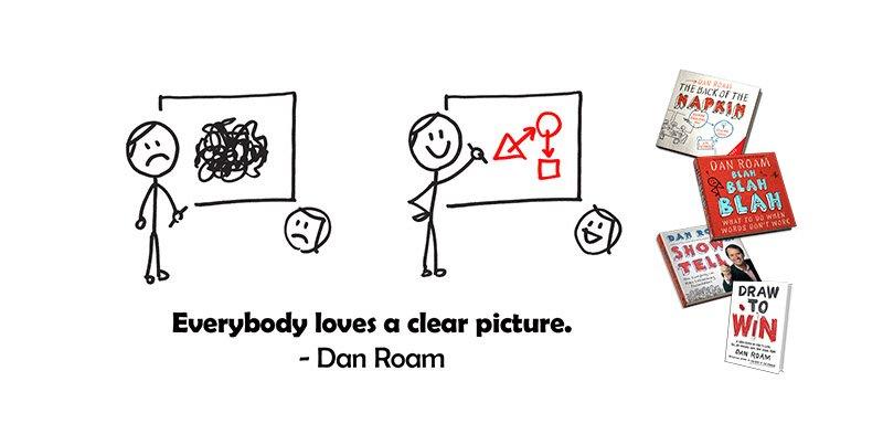 Dan Roam (@dan_roam)   Twitter