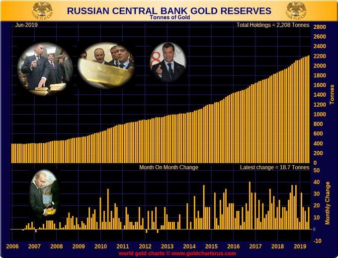 réserves d'or de la banque centrale de russie  - Page 3 D_6826PXUAAvdID?format=jpg&name=small