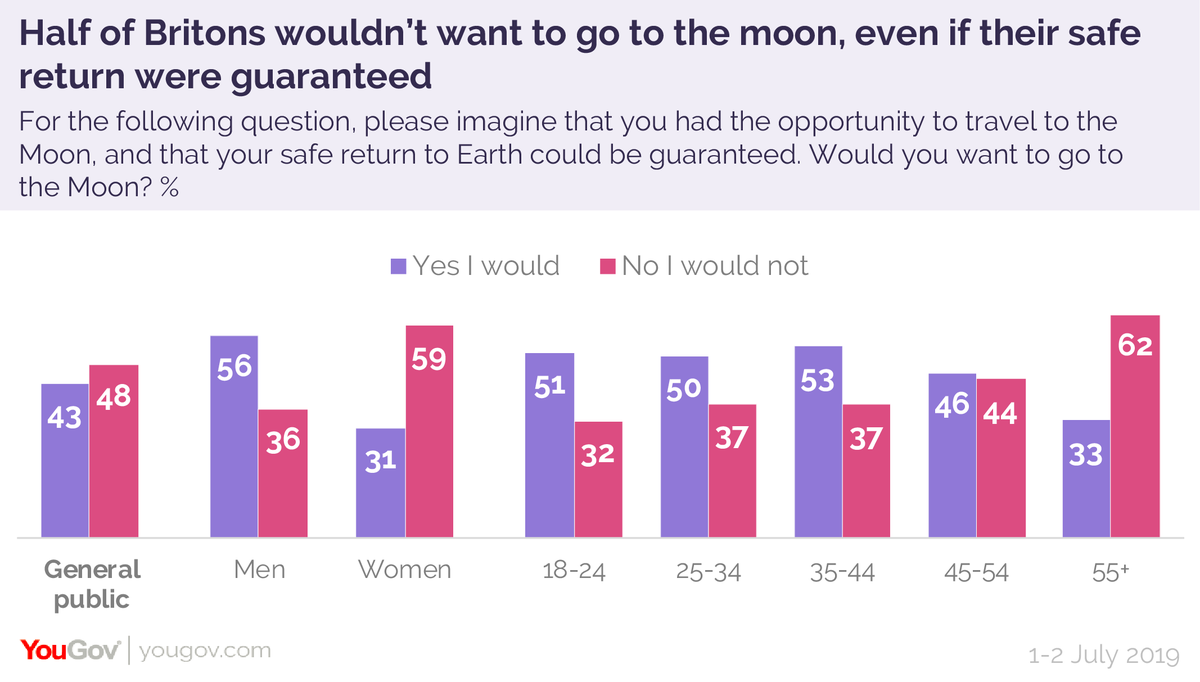 Would you want to go to the moon if your safe return could be guaranteed? No I would not - 48% Yes I would - 43% #Apollo50th #MoonLanding50  https://yougov.co.uk/topics/science/articles-reports/2019/07/20/half-britons-wouldnt-want-go-moon-even-if-their-sa?utm_source=twitter&utm_medium=website_article&utm_campaign=moon_landings_50…