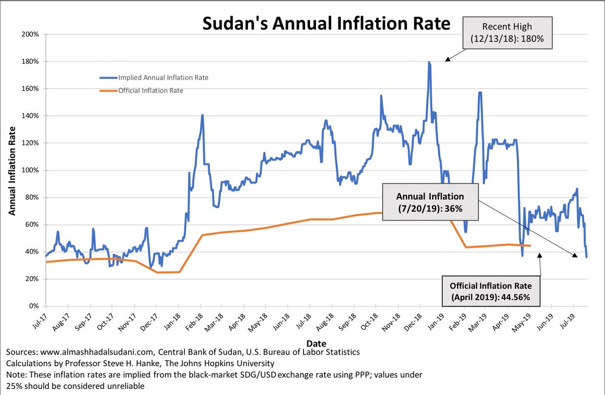 Since #Sudan's ruling military council and leaders of the pro-Democracy movement signed a power-sharing agreement on Wednesday, Sudan's #inflation, by my measure, has taken a dramatic fall from 61% to 36% in just 3 days.