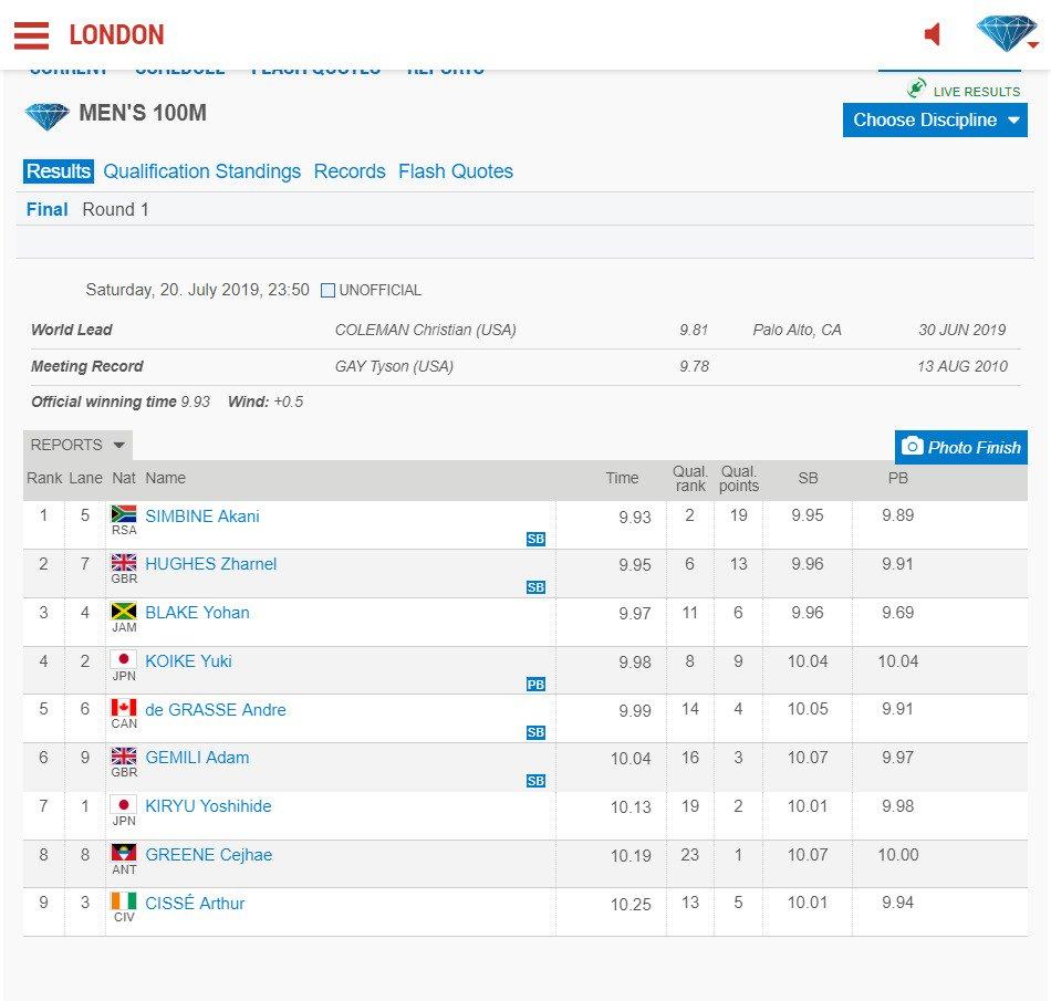 ダイヤモンドリーグ・ロンドン大会男子100m決勝(+0.5)小池祐貴選手 9秒98で4位桐生祥秀選手 10秒13で7位 #LondonDL