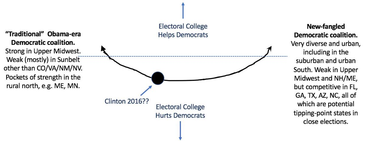 """Basically, I think Clinton 2016 was probably close (maybe not exactly *at*) the local minimum for D's. So a coalition that *either* """"turned back the clock"""" (Biden?) *or* turboboosted demographic change (Harris/Castro?) could be better than Clinton 16, which was stuck in between."""