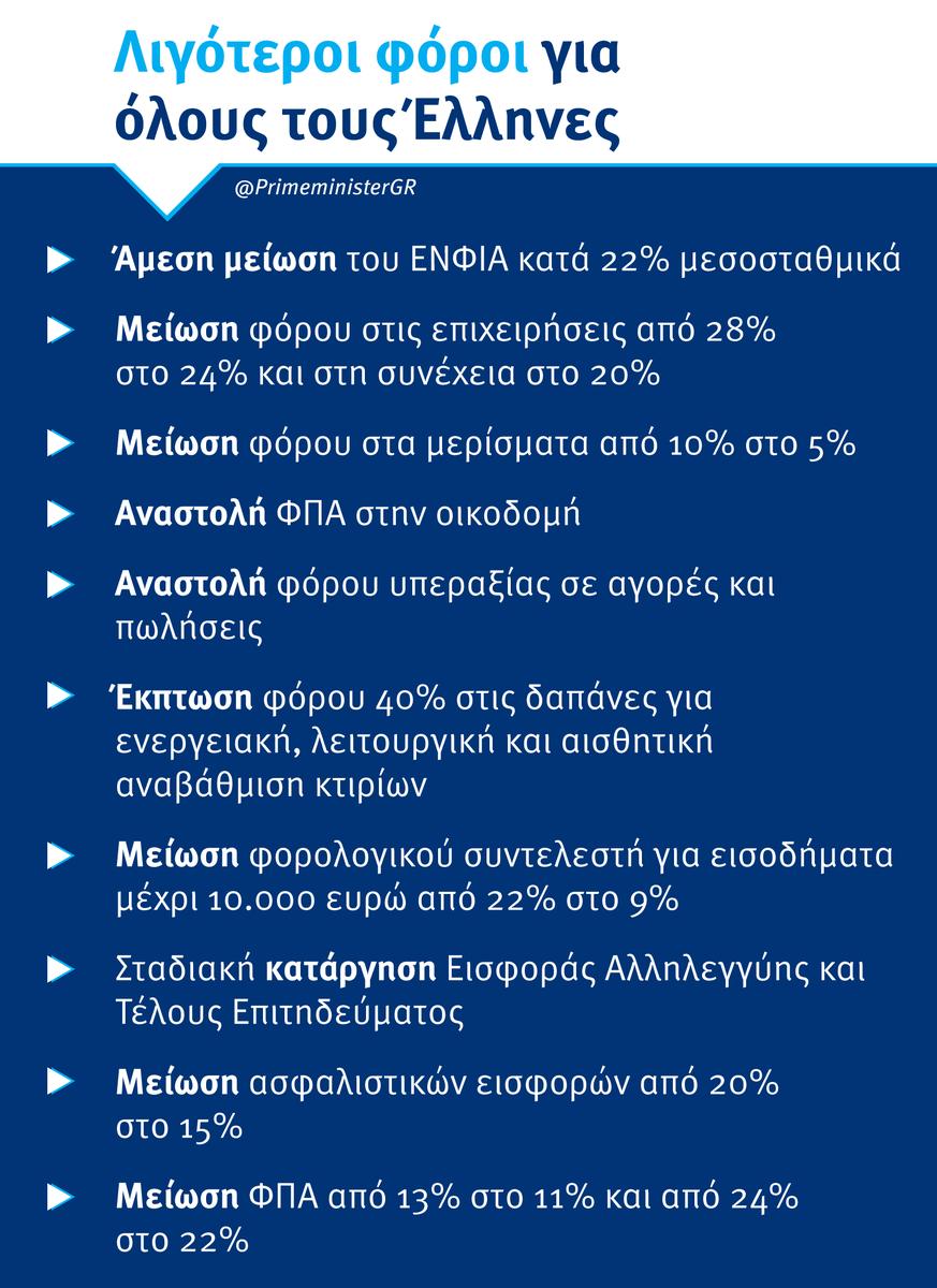 Μητσοτάκης: Μείωση ΕΝΦΙΑ κατά 22% τον Αύγουστο, διευρύνονται άμεσα τα κριτήρια για τις 120 δόσεις