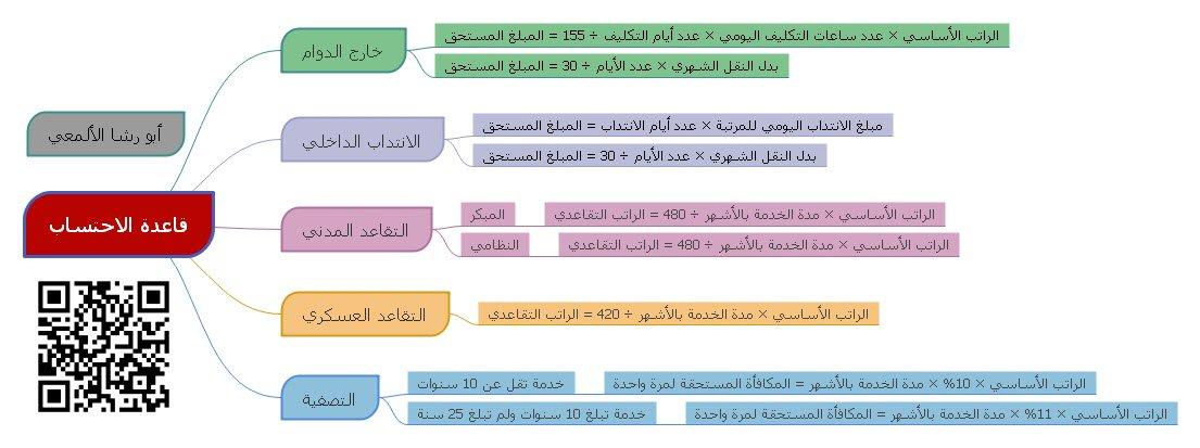 محمد أحمد الألمعي Op Twitter قاعدة احتساب خارج الدوام الانتداب الداخلي التقاعد المدني التقاعد العسكري التصفية