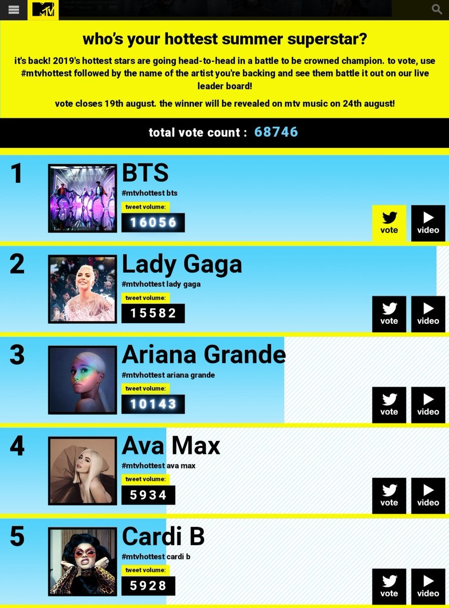 The gap is barely existent, we can do better than this, vote harder. 🔥 #MTVHottest BTS @BTS_twt