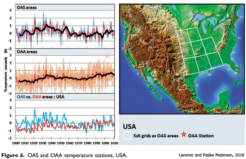 The U.S. cooling can also be observed in 236 temperature stations sheltered from coastal biases (urbanization, ocean air). https://doi.org/10.1177%2F0958305X18756670…