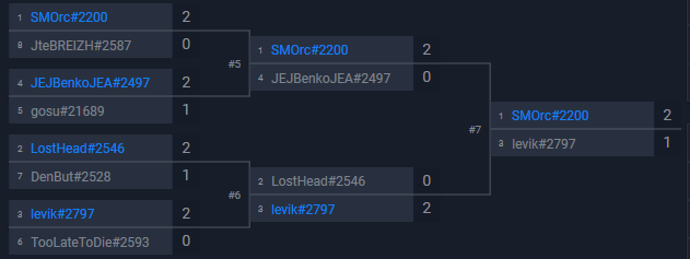 FINALLY! I qualified for the Bucharest playing Cyclone mage. Cant describe how happy I am. See ya in Romania @LooGiiQQs mage is the nuts