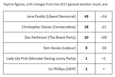 Poll in Brecon & Radnor for @MattSingh_ @NCPoliticsUK 509 adults aged 18+ online 10-18 July