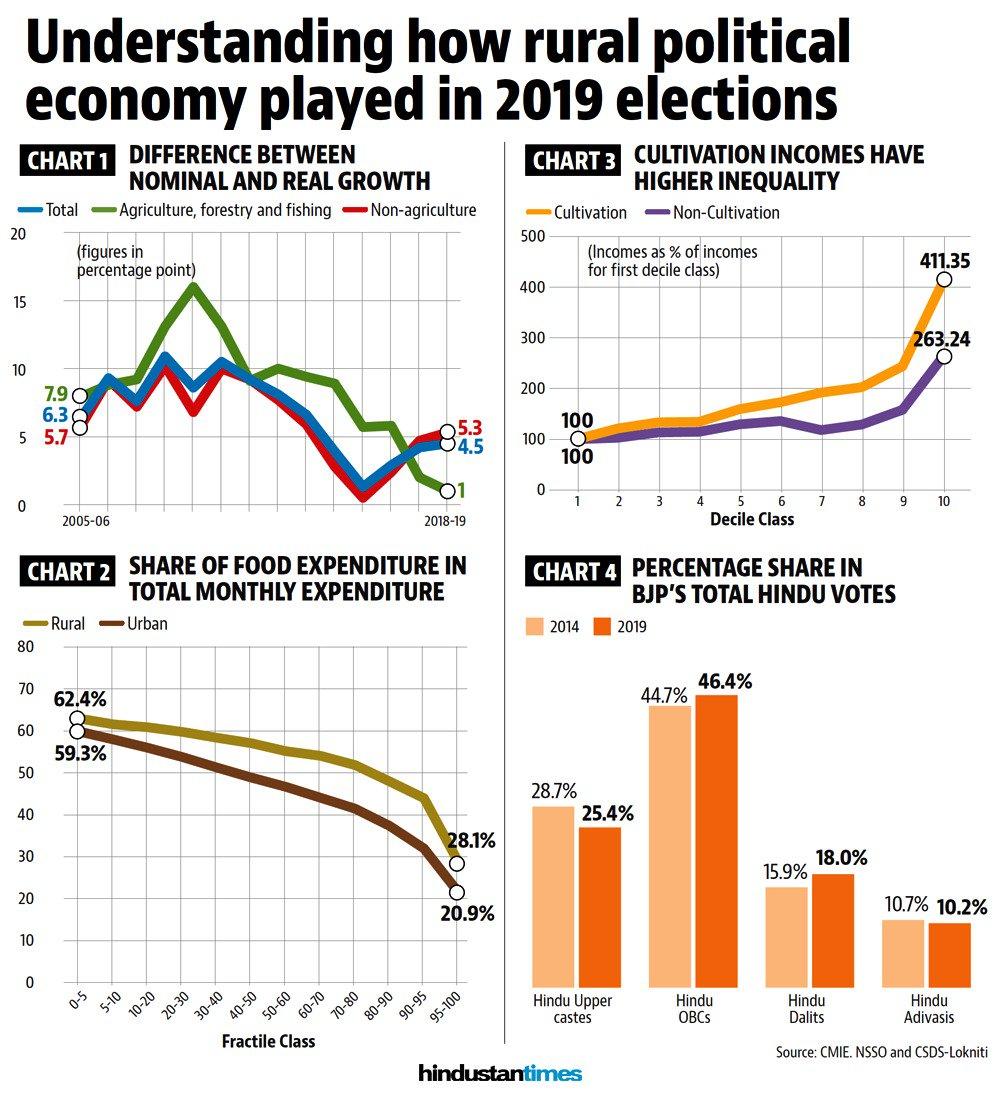 #Analysis | Why rural distress didn't hurt the BJP in Lok Sabha elections  (@Roshanjnu writes)  https://www.hindustantimes.com/india-news/why-rural-distress-didn-t-hurt-the-bjp-in-lok-sabha-elections/story-SazibWftAfP1sVtG9ov8LK.html…