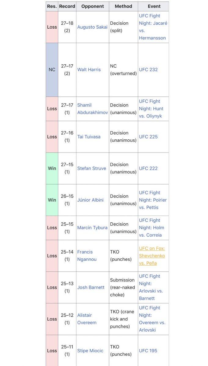 Andrei Arlovski's record looks like mine on EA UFC after a long night of heavy drinking. #UFCSanAntonio