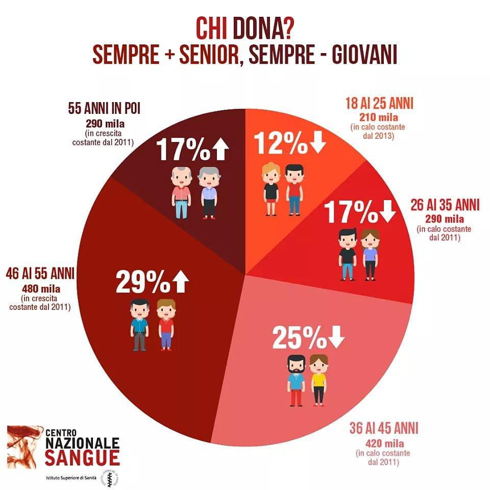 Non aspettate di diventare senior, donate oggi! Continua a crescere l'età media del donatore. Scende, invece, costantemente la percentuale dei giovani donatori.  #WorldBloodDonorDay #WBDD2019 fonte Centro Nazionale Sangue