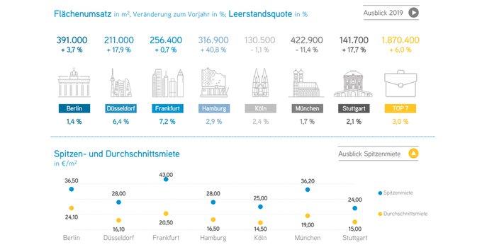 Zum Halbjahr konnte der deutsche #Büro-Vermietungsmarkt ein neues Rekordergebnis erzielen. Alle Infos zum Marktgeschehen in den Top 7 erhalten Sie in unserer #infographic:  t.co/4W1wRZ4pF9