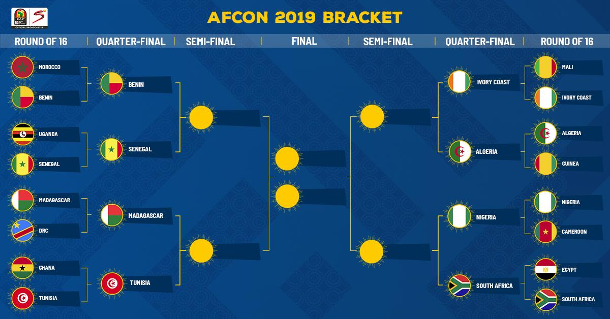 With the round of 16 wrapped up, here's how the bracket looks as we get ready for the quarter-finals which kick off tomorrow. Your eight remaining nations are:  #LesÉcureuils #indomitablelions  #AlefaBarea #CarthageEagles  #LesÉléphants #LesFennecs  #SuperEagles #BafanaBafana<br>http://pic.twitter.com/ilNsCUhpUU