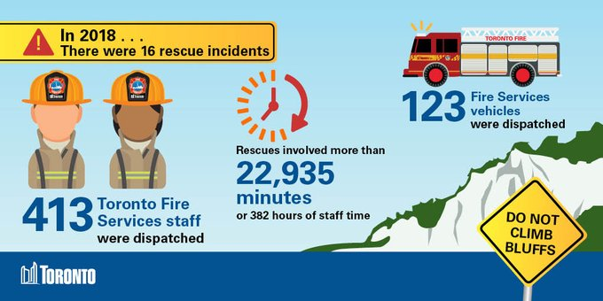 Infographic of rescue incidents at the bluffs. In 2018 there were 16 rescue incidents. 413 Toronto Fire Services staff were staff dispatched, rescues involved more than 22,935 minutes or 382 hours of staff time, 123 Fire Services vehicles were dispatched.