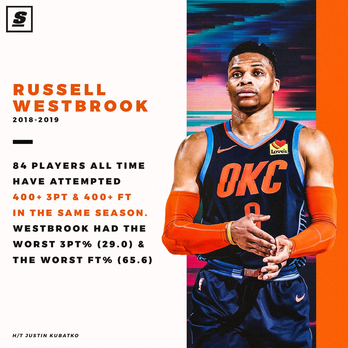 Russ Westbrook in the record books for the wrong reason. 🤦‍♂️
