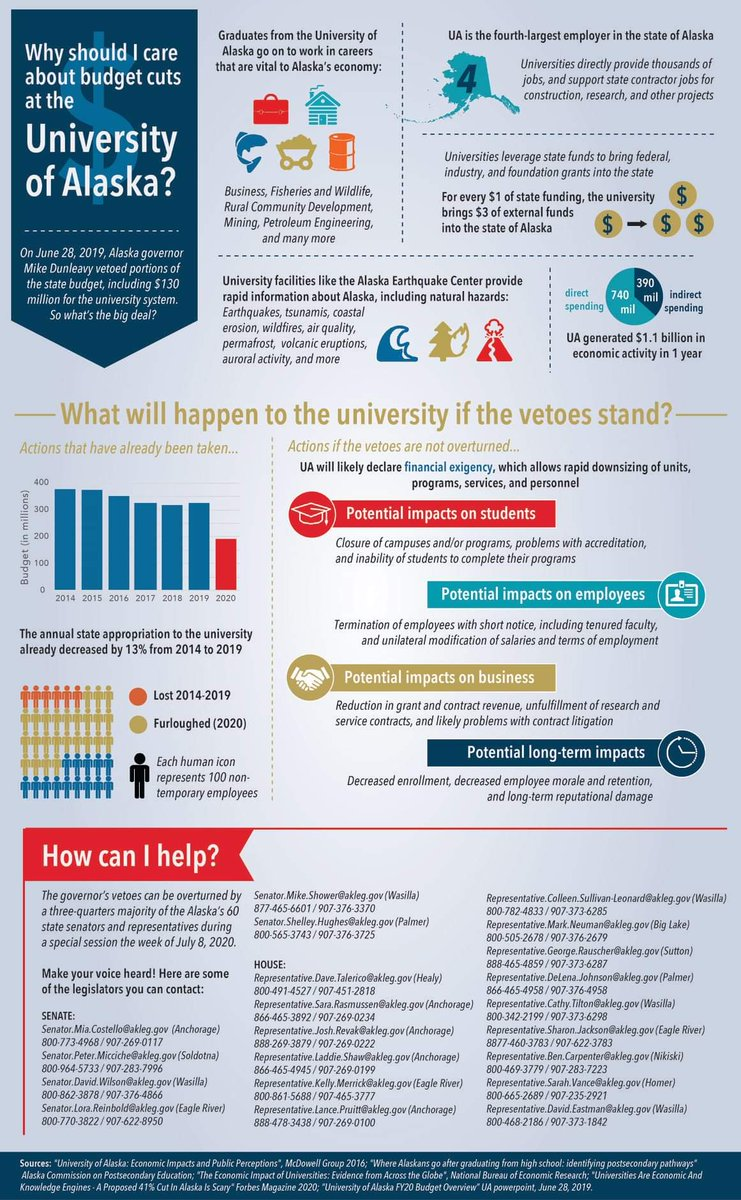 My former officemate at UAF, Katie Everson, made this incredible infographic about how budget cuts will impact @UA_System @uafairbanks @uaanchorage @uasoutheast and Alaska as a whole. Please share!