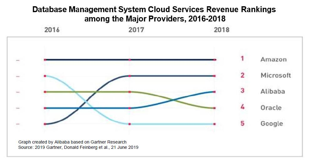 .@alibaba_cloud, the data intelligence backbone of Alibaba Group, generated the third largest cloud database management system (DBMS) revenue among global players in 2018. http://markets.businessinsider.com/news/1028337192
