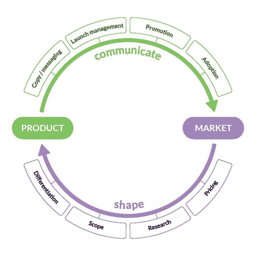 orldwide product marketing speaks - 900×900