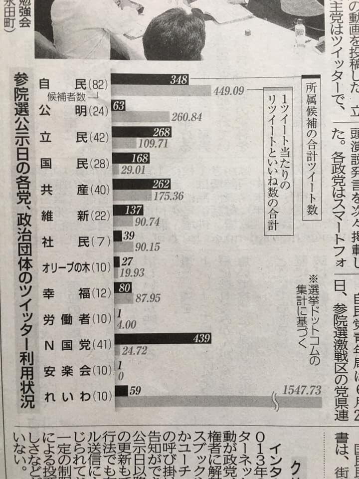 @yamamototaro0 今回の選挙は「仮想通貨税制の人 藤巻健史」を応援する予定だった。しかし突如❗「れいわ新選組」という大きな時代の流れに飲まれ「山本太郎」に1票を投じる事となった‼️?もし別の機会があるならば、その時は藤巻氏を応援します?