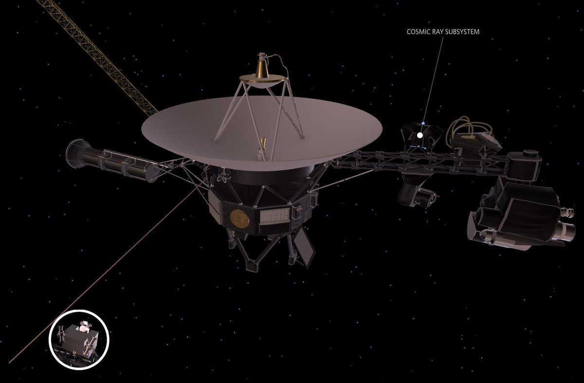 42 years and counting, NASA's Voyager 1 and Voyager 2 spacecraft still fly high. Both spacecraft are 11 billion miles from the warmth of the Sun, therefore tough decisions involving heaters and jet packs are being made. 🚀: go.nasa.gov/2XCOXyH
