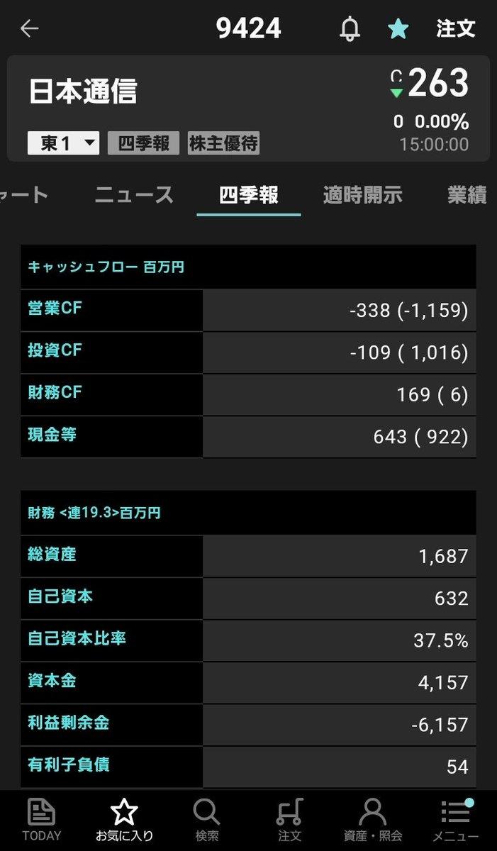 株価 日本 通信