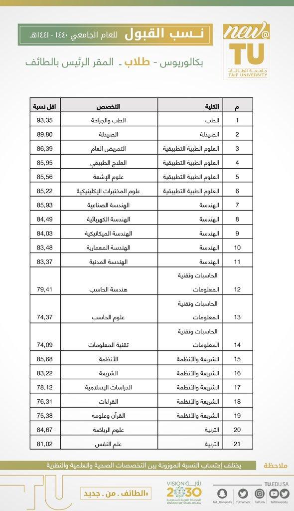نسب القبول في جامعة ام القرى 1442