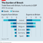 Image for the Tweet beginning: #TheburdenofBrexit #import #export #consequences #nodeal.