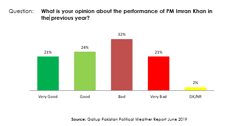 Gallup Pakistan On Twitter 6 Key Take Away From The Survey Findings 1 Approval Rating Of Imran Khan Drops From 58 In April 2019 To 45 In This Latest Survey A Significant