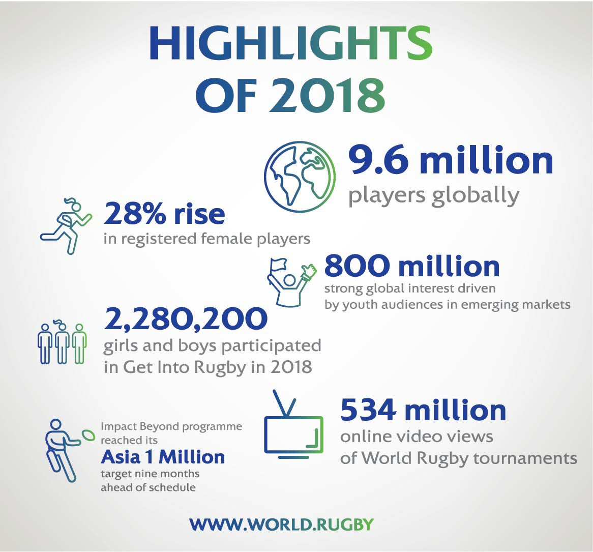 test Twitter Media - Special year for global game with 800 million-strong global interest driven by youth audiences in emerging markets #GetIntoRugby #RugbyBuildsCharacter   Read more: https://t.co/VDvn60b9KC https://t.co/XMPbPamhSB
