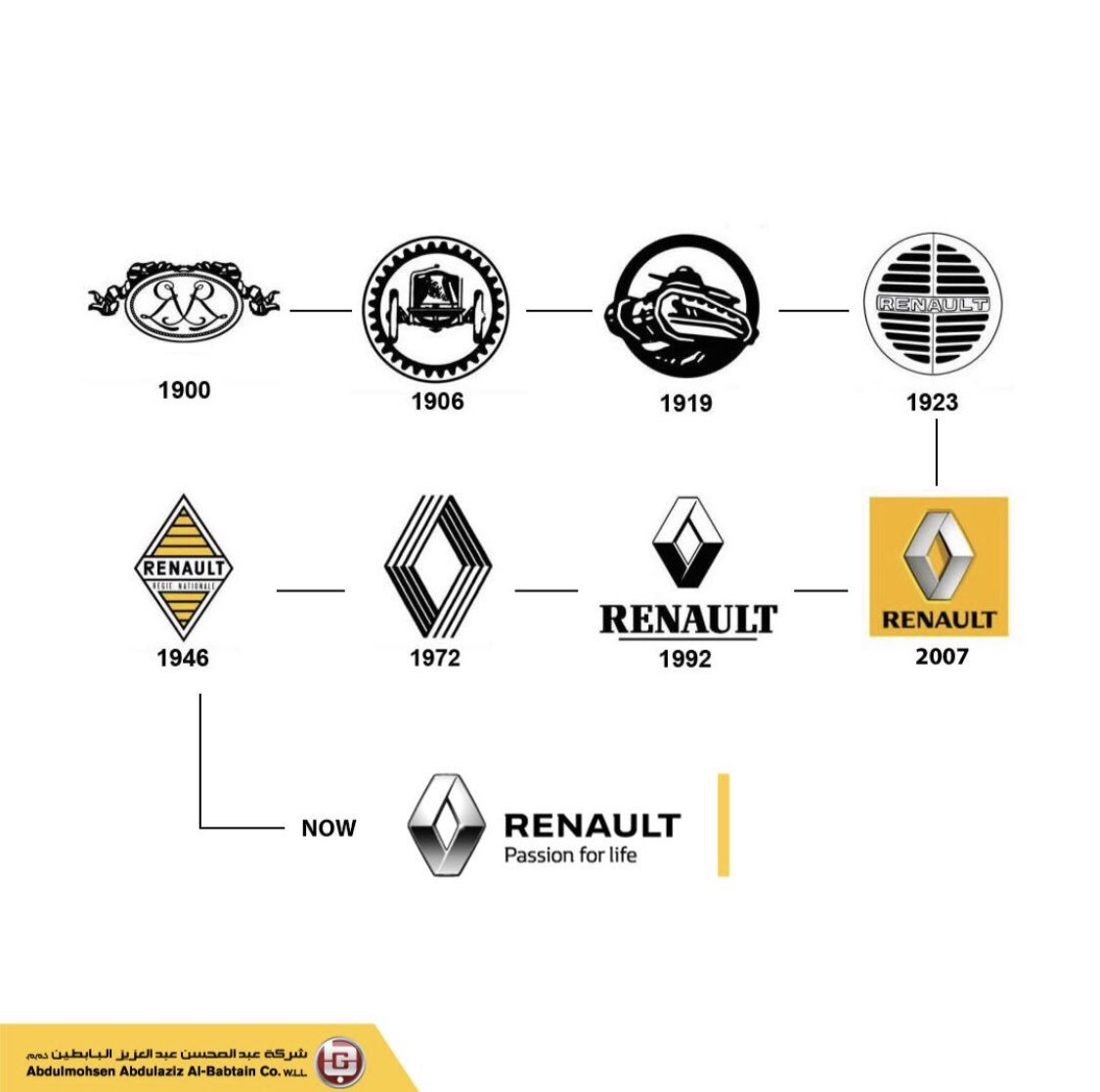 Renault Kuwait| Official website | Renault cars