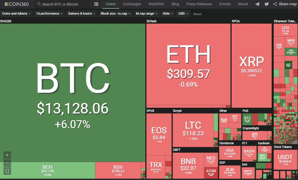cryptocurrency to buy now 2021
