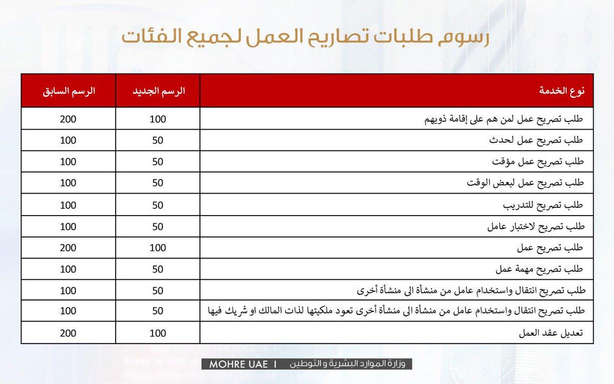 الموارد البشرية والتوطين تخفض رسوم 145 خدمة ومعاملة عبر الإمارات أخبار وتقارير البيان
