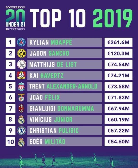 Top 10 Soccerex