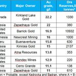 Image for the Tweet beginning: The top 10 #gold producers