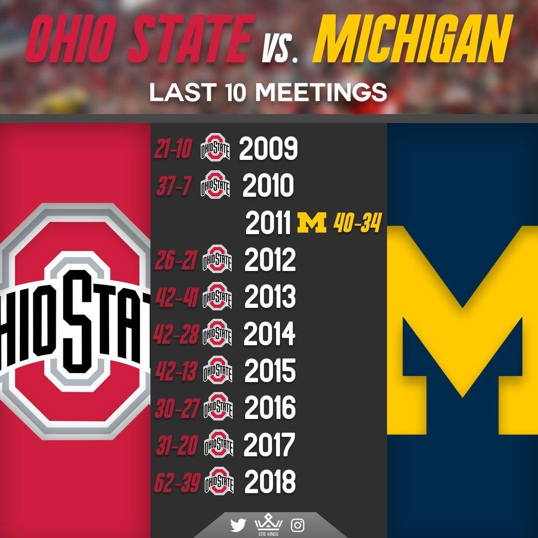 Ohio State vs. Michigan - (last 10 meetings)  Victories: • Ohio State - 9 • Michigan - 1 <br>http://pic.twitter.com/RbWplqUJna