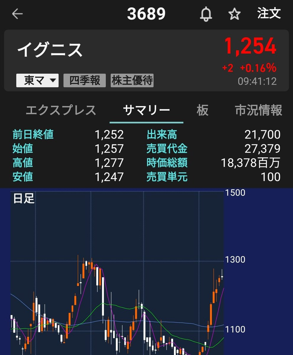 掲示板 イグニス 株価
