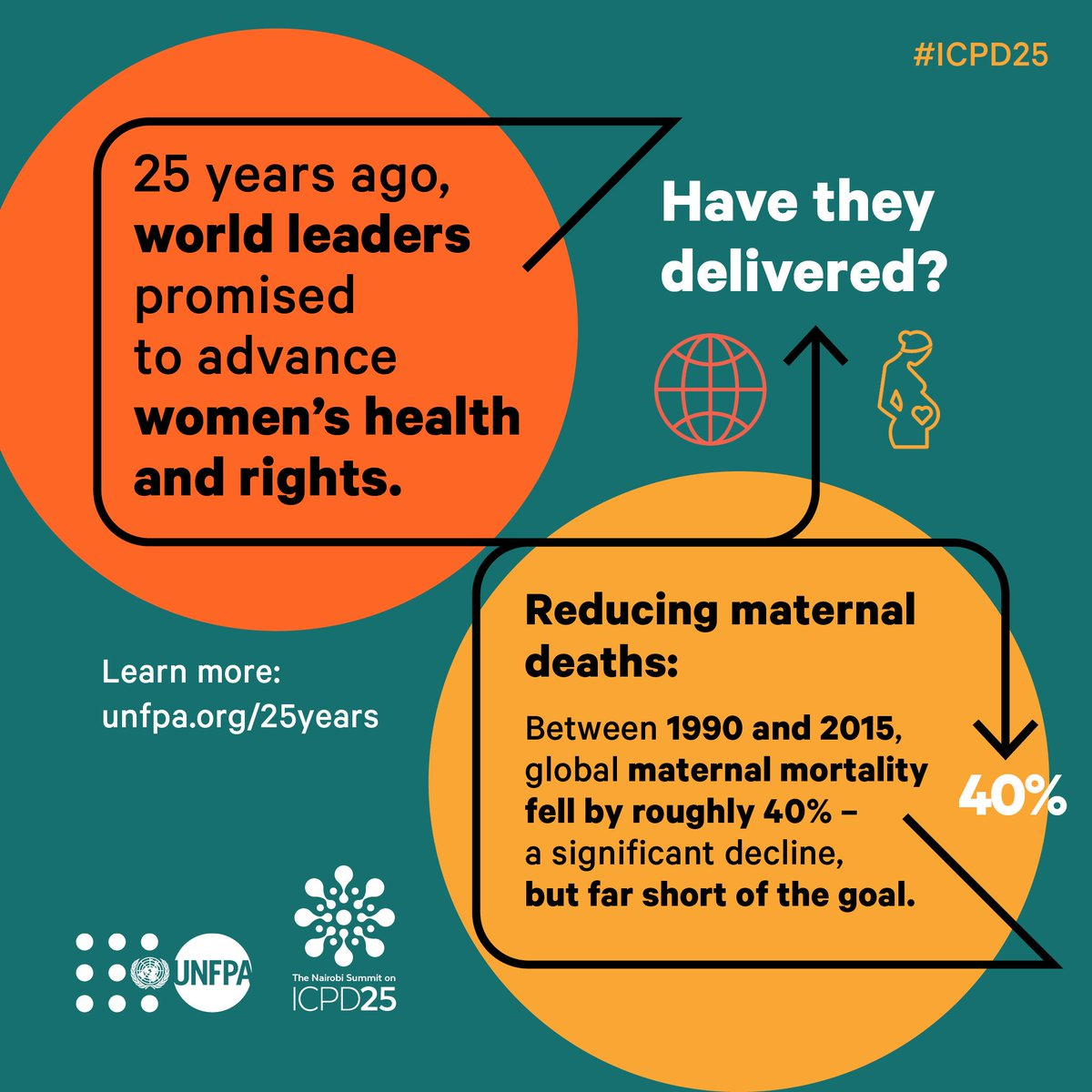 Over the last 25 years only 9 countries were able to reduce maternal deaths by at least 75%.On #WorldPopulationDay, @UNFPA is calling on every country to #StandUp4HumanRights and end maternal deaths. http://unfpa.org/25years