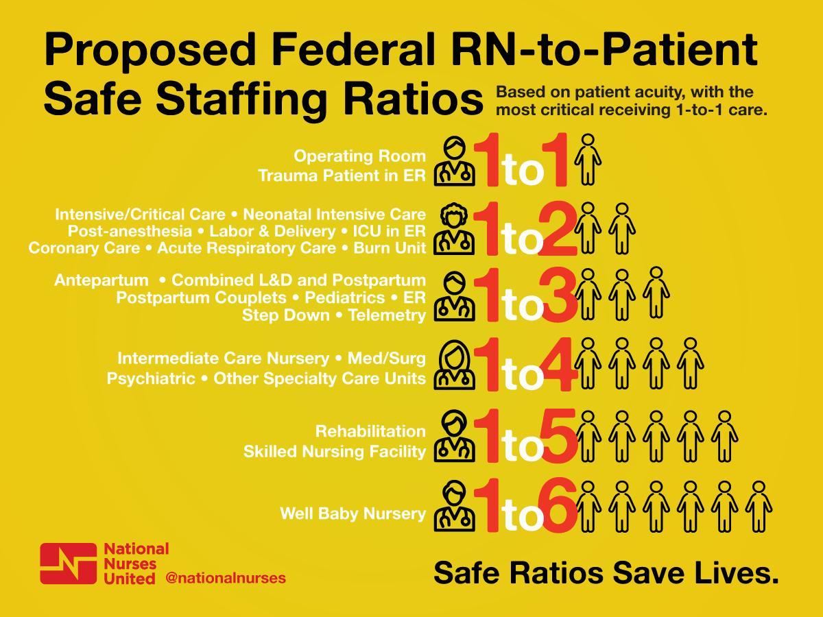 Nine Out Of 10 Hospitals Are Short Of Nurses Uk News >> Nurses Hashtag On Twitter