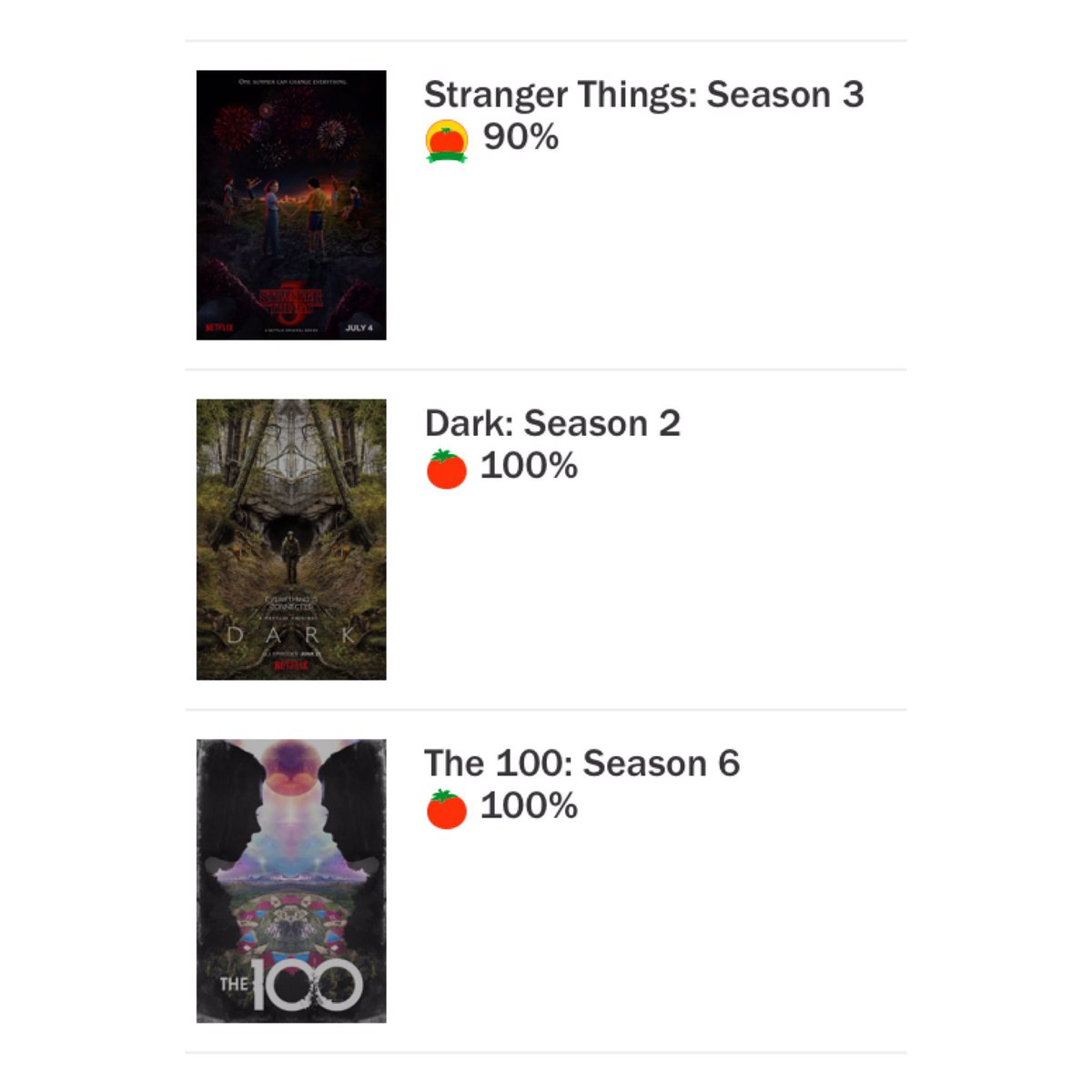 #The100 is currently the third most popular show on @RottenTomatoes, with Season 6 earning a 100% score! See more: rottentomatoes.com/browse/tv-list… (credit to: @The100Brasil)