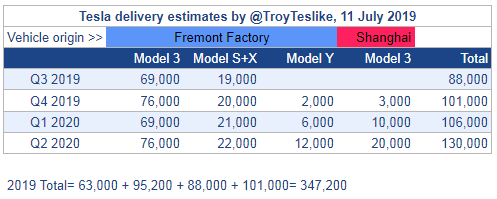Here are my Tesla delivery estimates for the next 4 quarters.   At 88K, my Q3 delivery estimate is lower than Q2. This is an initial guess. I will update this around 10 Aug, 10 Sep & 30 Sep as more data becomes available. It's the final estimate on 30 Sep that counts. https://t.co/496cJHkvB2