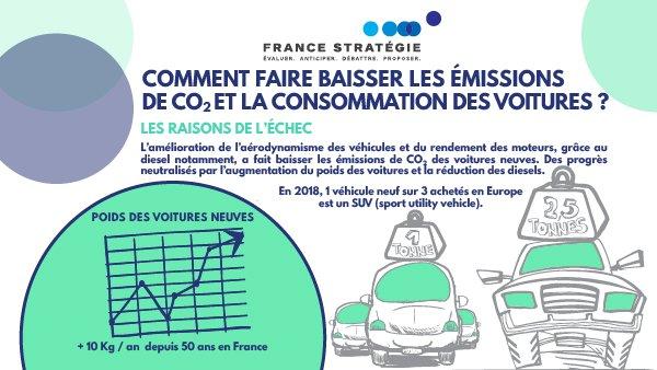 """Instructif et inspirant rapport de @Strategie_Gouv sur les émissions de CO2 des voitures commercialisées dans l'UE. J'en retiens les deux propositions :  1⃣ Instaurer un bonus malus intégrant le poids des véhicules,  2⃣ Prendre en compte la """"propreté"""" de la production électrique."""