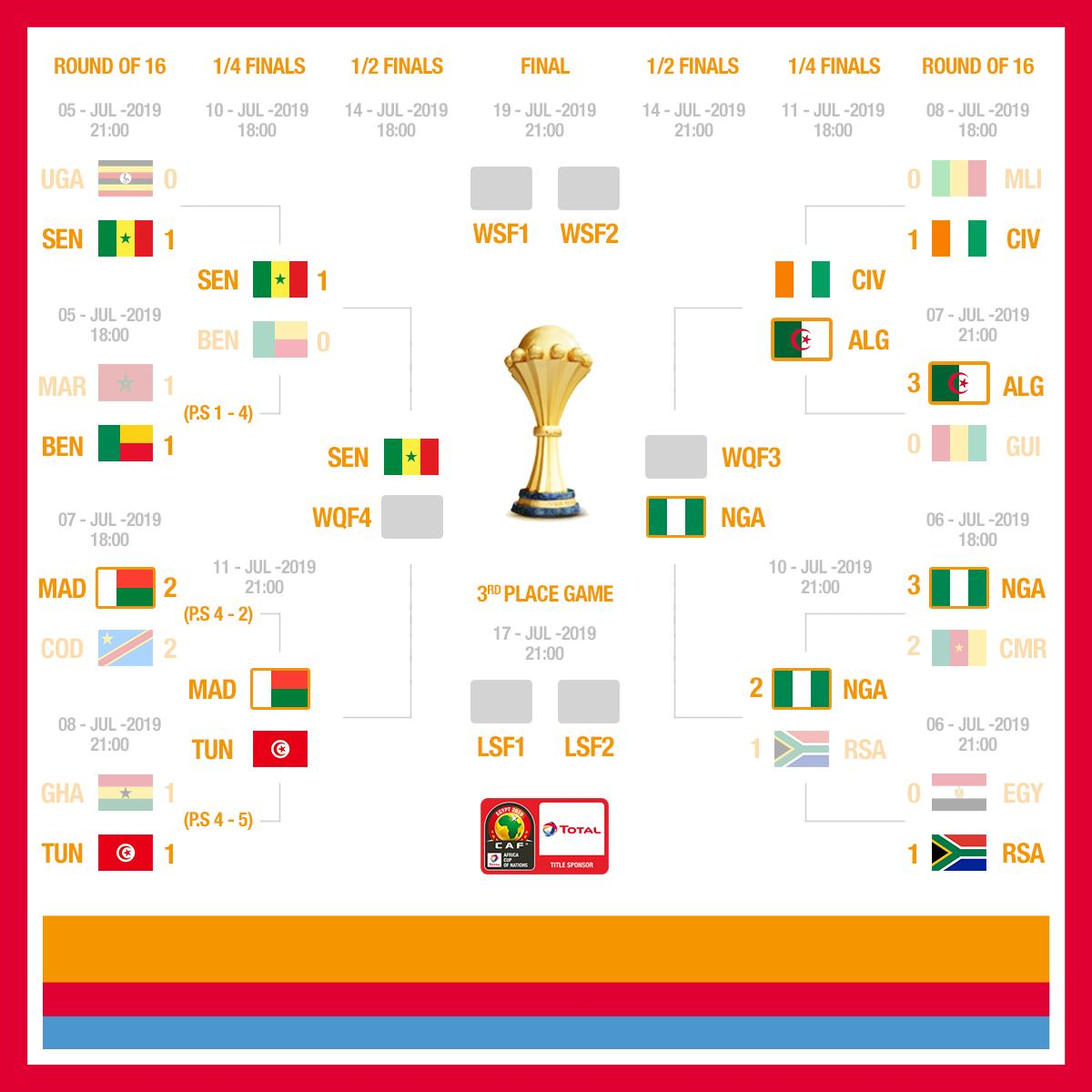 #TotalAFCON2019  Tonight, only 4 teams will remain, but we already know 2 of them: @FootballSenegal  and @NGSuperEagles !  Next: 6pm (local time) @FIFCI_tweet   vs @LesVerts    9pm (local time)  Madagascar  vs @tunisiefootball   #FootballTogether #CIVALG #MADTUN <br>http://pic.twitter.com/Iy4IrlVn0F