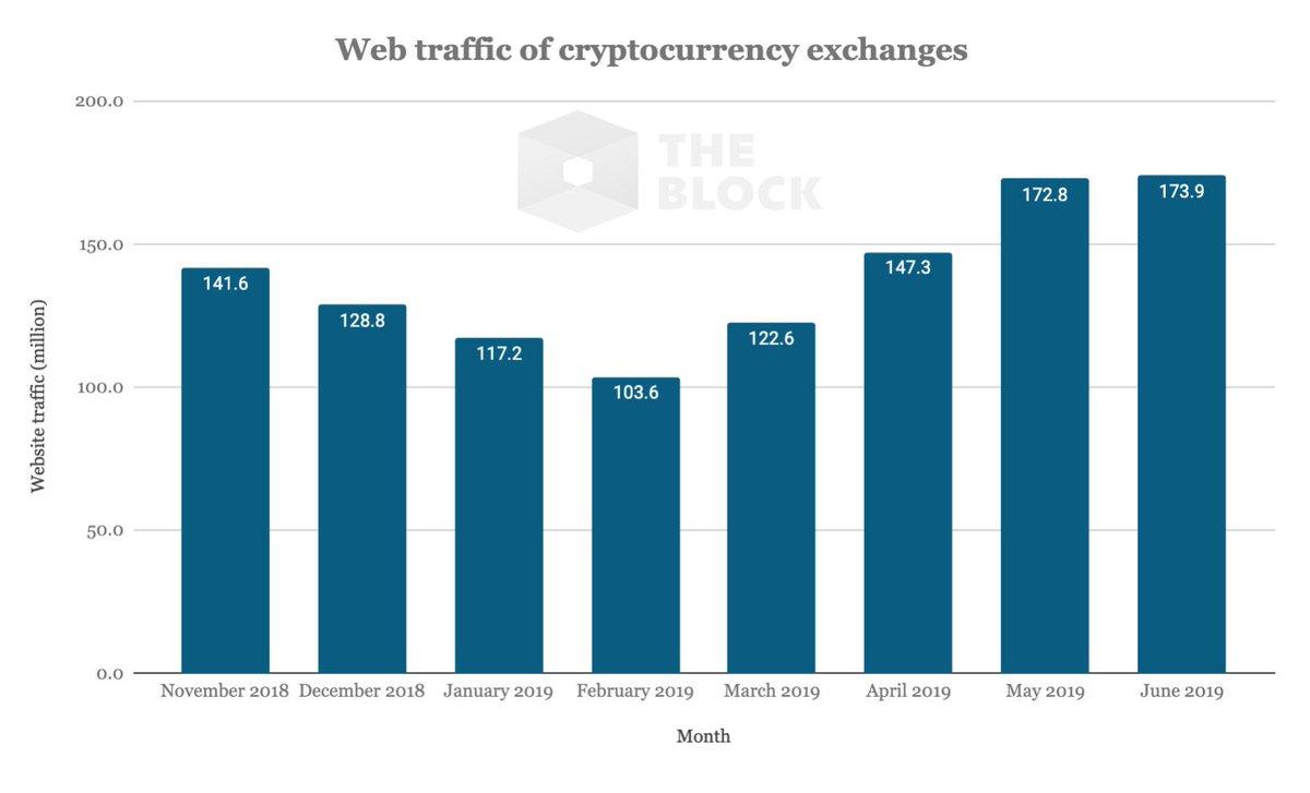 Веб-трафик ведущих криптовалютных бирж вырос с начала года на 68%
