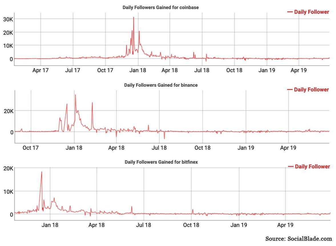 Число новых подписчиков на каналы криптобирж в твиттере находится на минимальных значениях с 2018 года, на диаграммах приведена величина ежедневных новых подписок в тыс. человек на твиттер-каналы бирж Coinbase, Binance и Bitfinex
