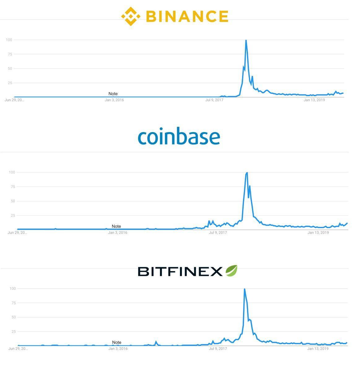 Количество поисковых запросов по словам  «Binance», «Coinbase» и «Bitfinex» демонстрирует минимальный рост с начала года