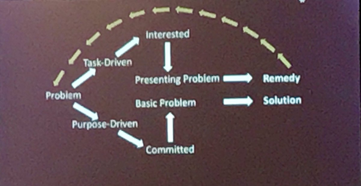 Instead of solving the problem, redesign the system and make the old one obsolete. #L4GA